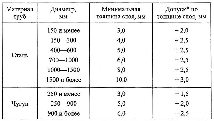 Таблица 5.8